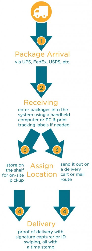 A Package Tracking Solution would typically be utilized in the following manner: