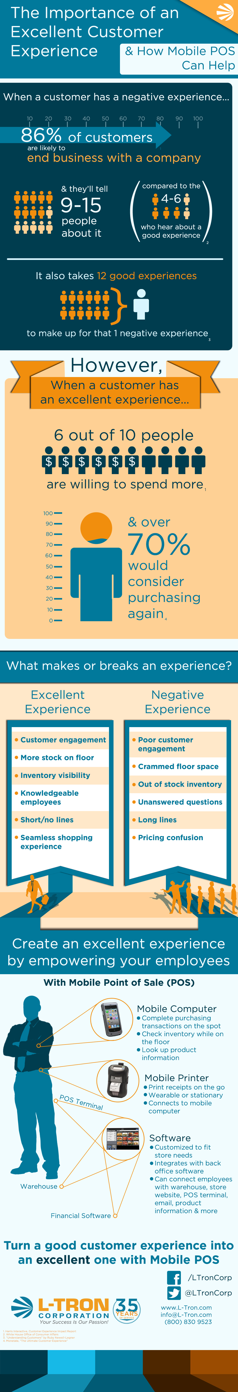 Infographic on Enhancing the Customer Experience with Mobile POS