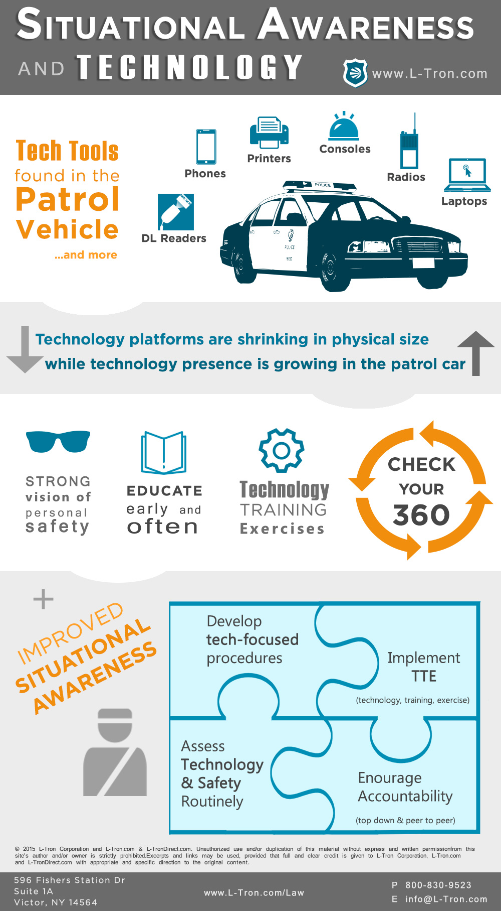 Infographic Situational Awareness And Technology