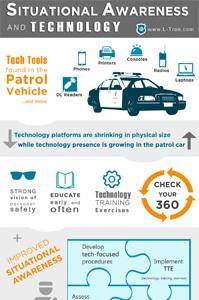 Situational Awareness and Technology
