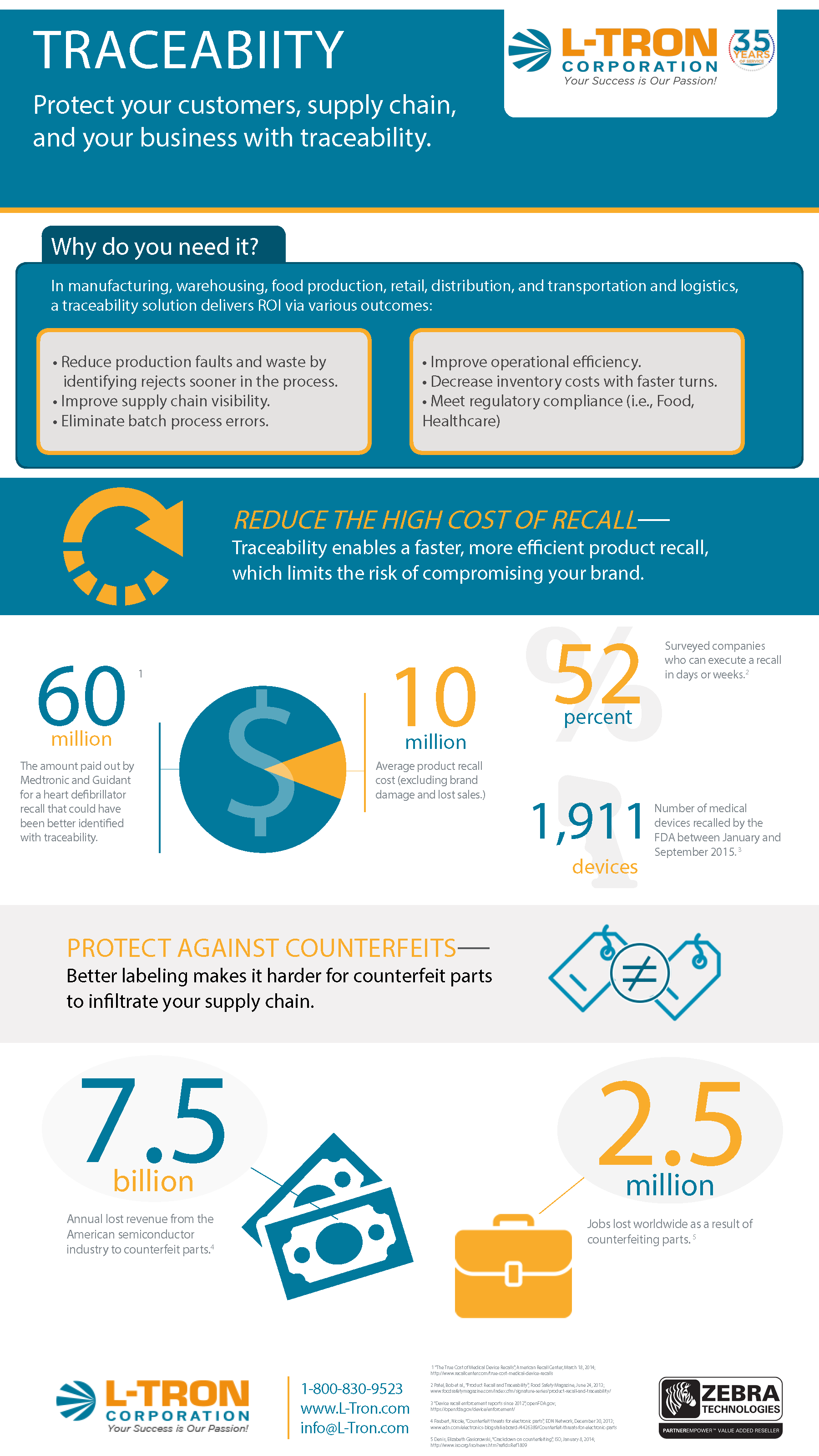 traceability overview infographic