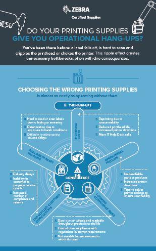 Do your barcode printing supplies give you operational hangups visual